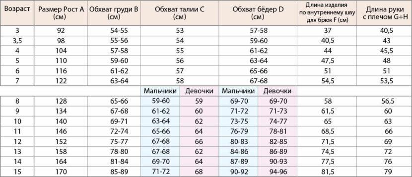 Таблица размеров детской одежды Фаберлик